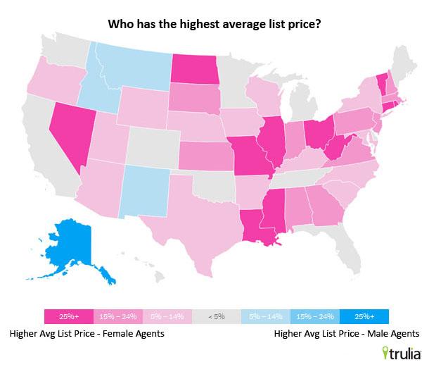 Average List Price - male vs. female real estate pros