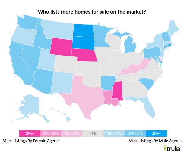 Number of listings - male vs. female real estate pros