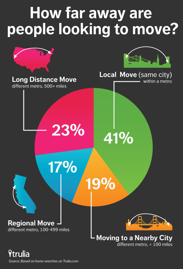 Trulia How Far Away Are People Looking to Move