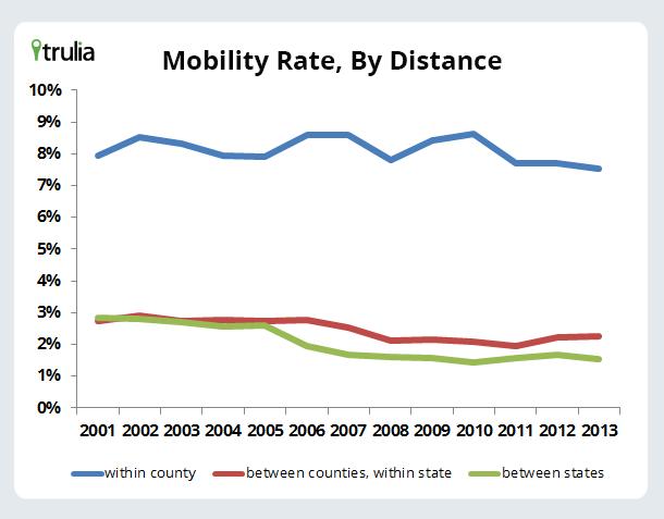 MobilityRateByDistance_Chart