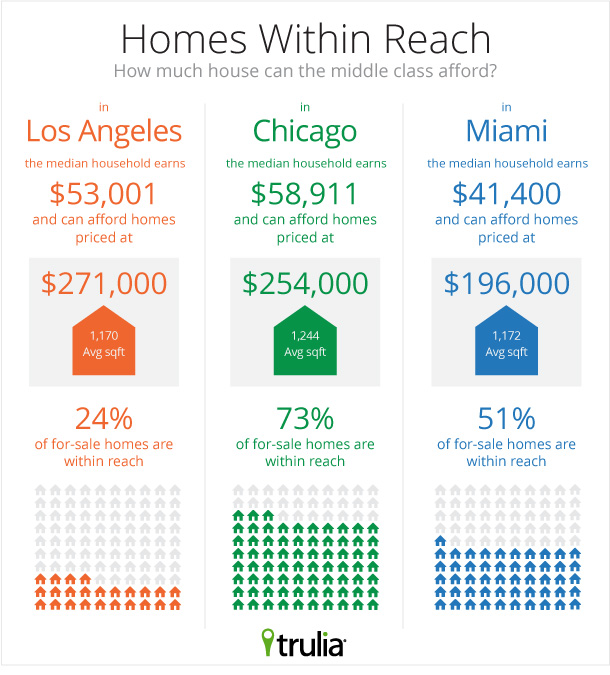 Where Can The Middle Class Afford To Buy A Home Trulia