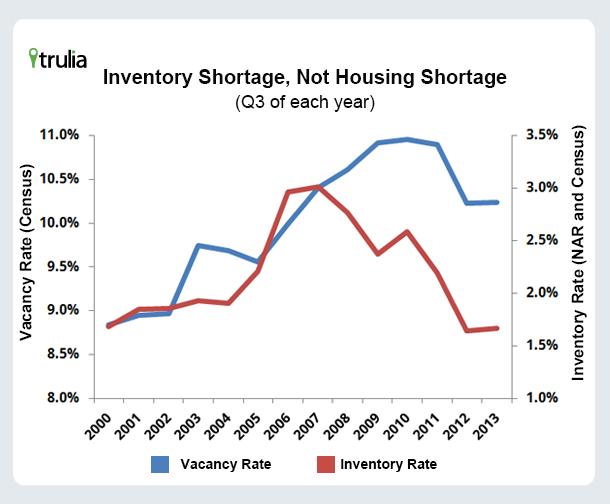 Trulia_InventoryShortage_Chart
