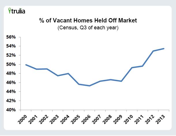 Trulia_Percentage Vacant Homes_Chart