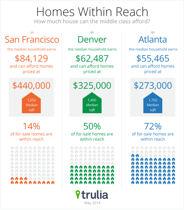 Trulia_MiddleClassReport_Infographic