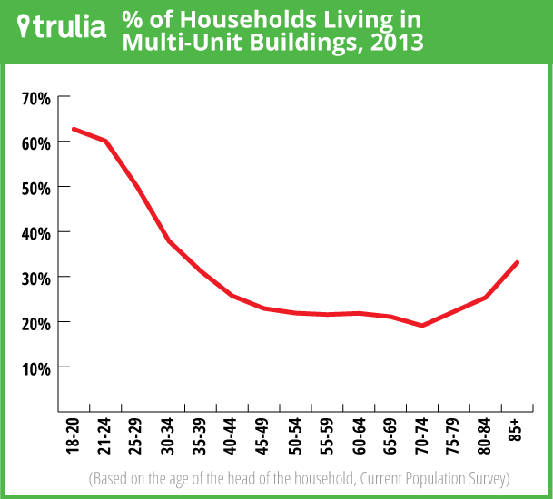 HouseholdsLivingMultiUnitBuildings