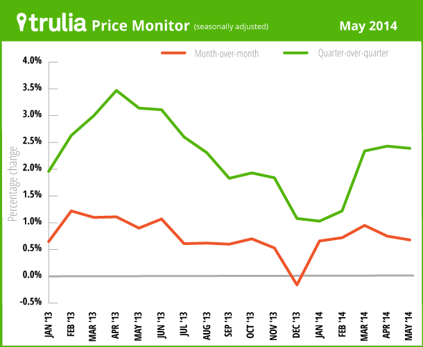 TruliaPriceMonitor_LineChart_May2014