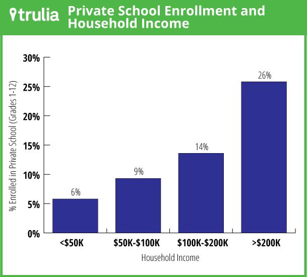 Trulia_PrivateSchoolIncome_Graph