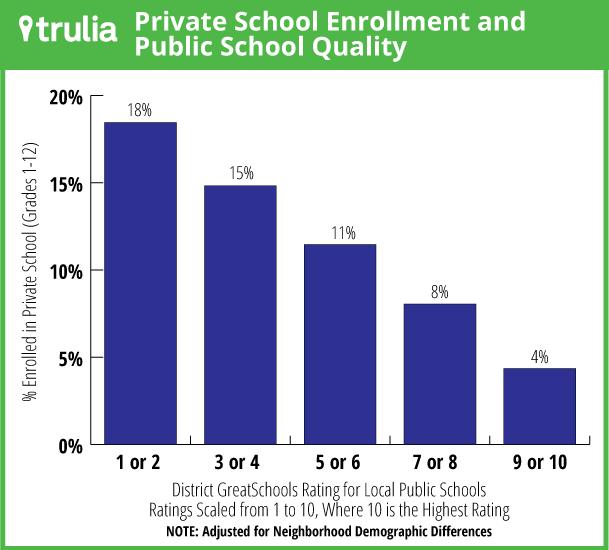 Trulia_PrivateSchool_GSRating_Graph