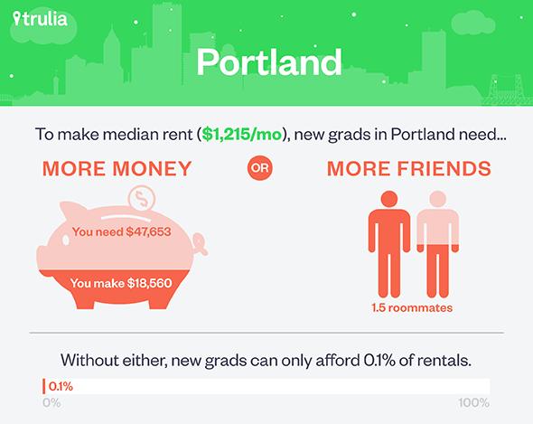Trulia_Grad_Portland