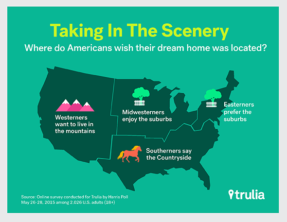 American-Dream-Home_GeoLocation