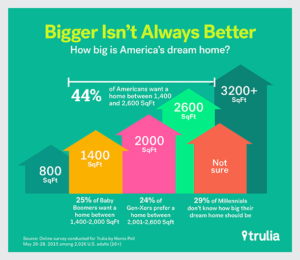 American-Dream-Home_HomeSize