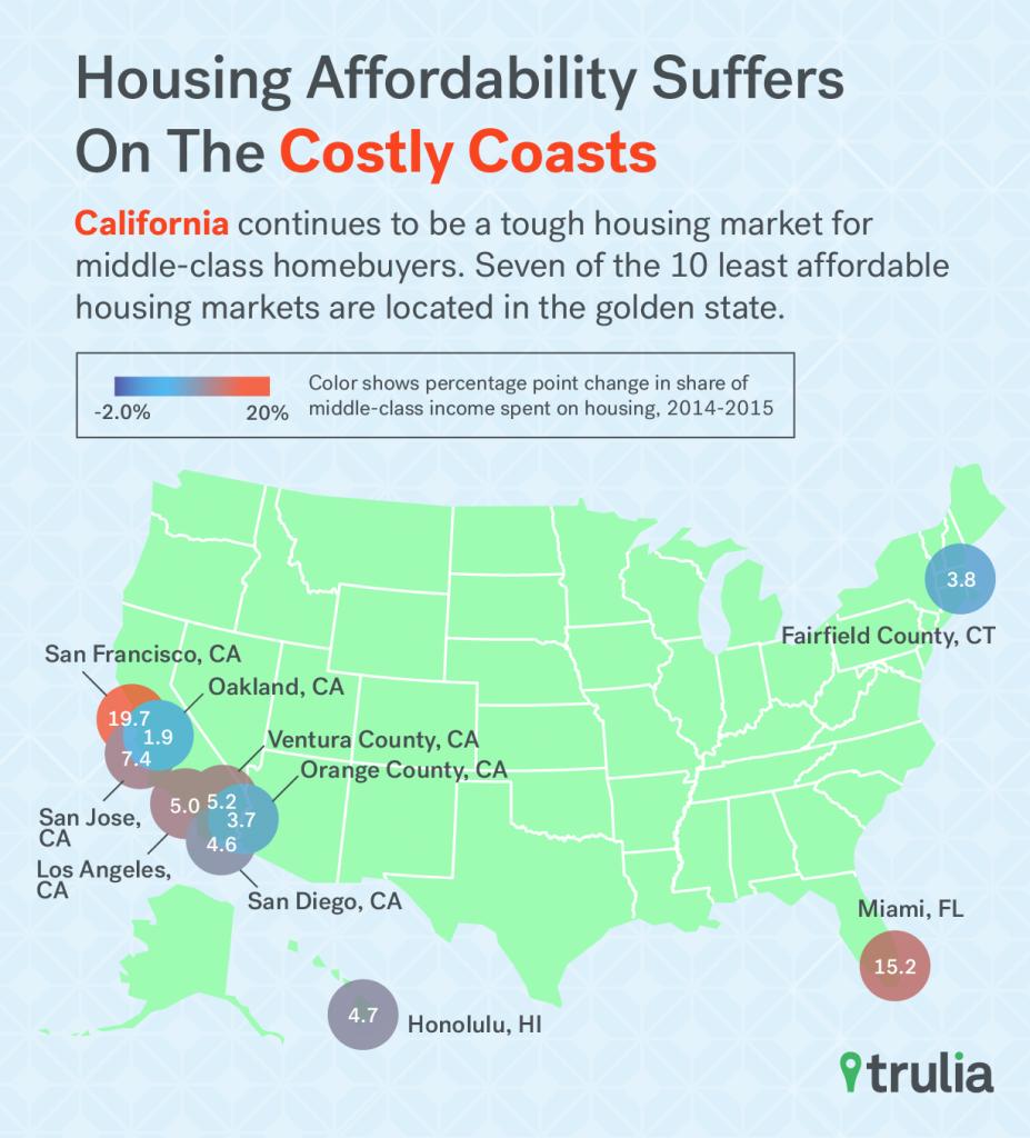 Trulia_Affordability_CostlyCoast