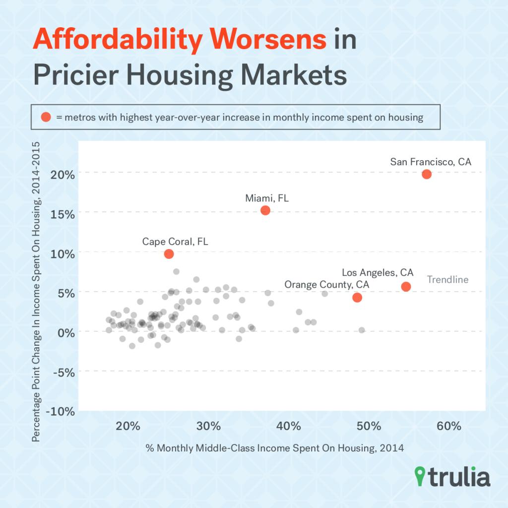 Trulia_Affordability_Scatterplot_Worsen