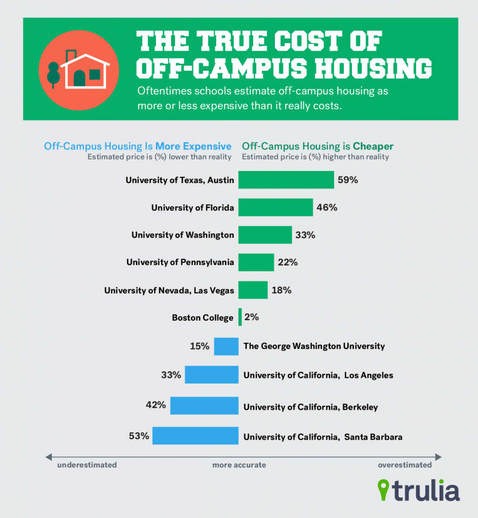 Many Colleges Miscalculate Off-Campus Housing Costs