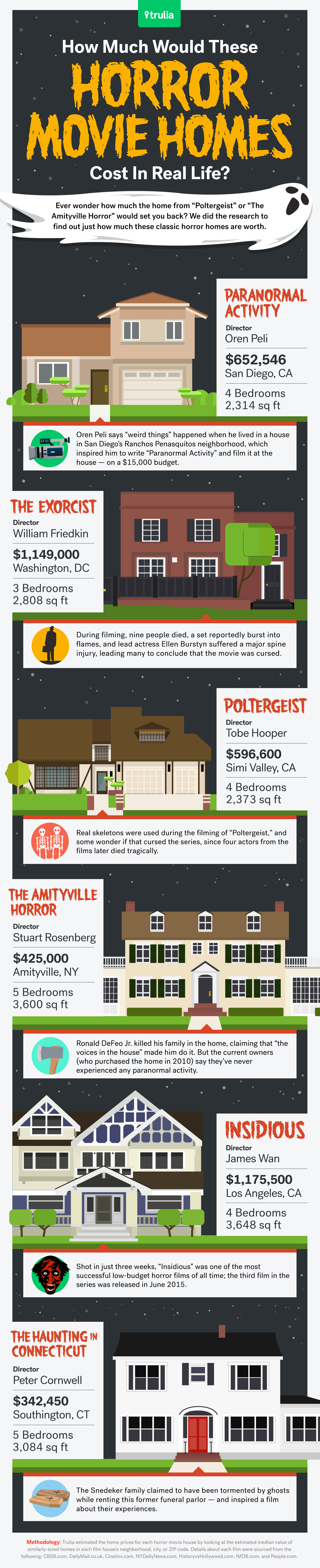 How Much Would These Horror Movie Homes Cost In Real Life?