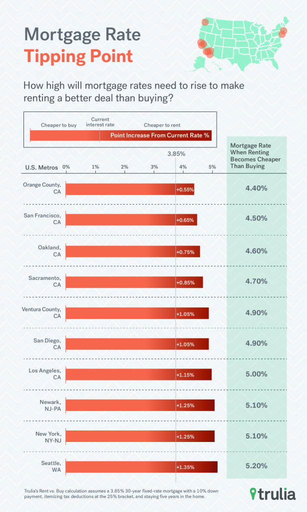 Trulia_RvB_MortgageRateTippingPoint_Oct2015