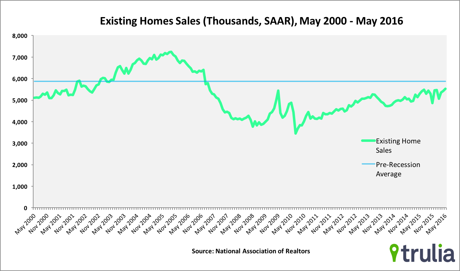 to buy a new or an existing home why how much and where