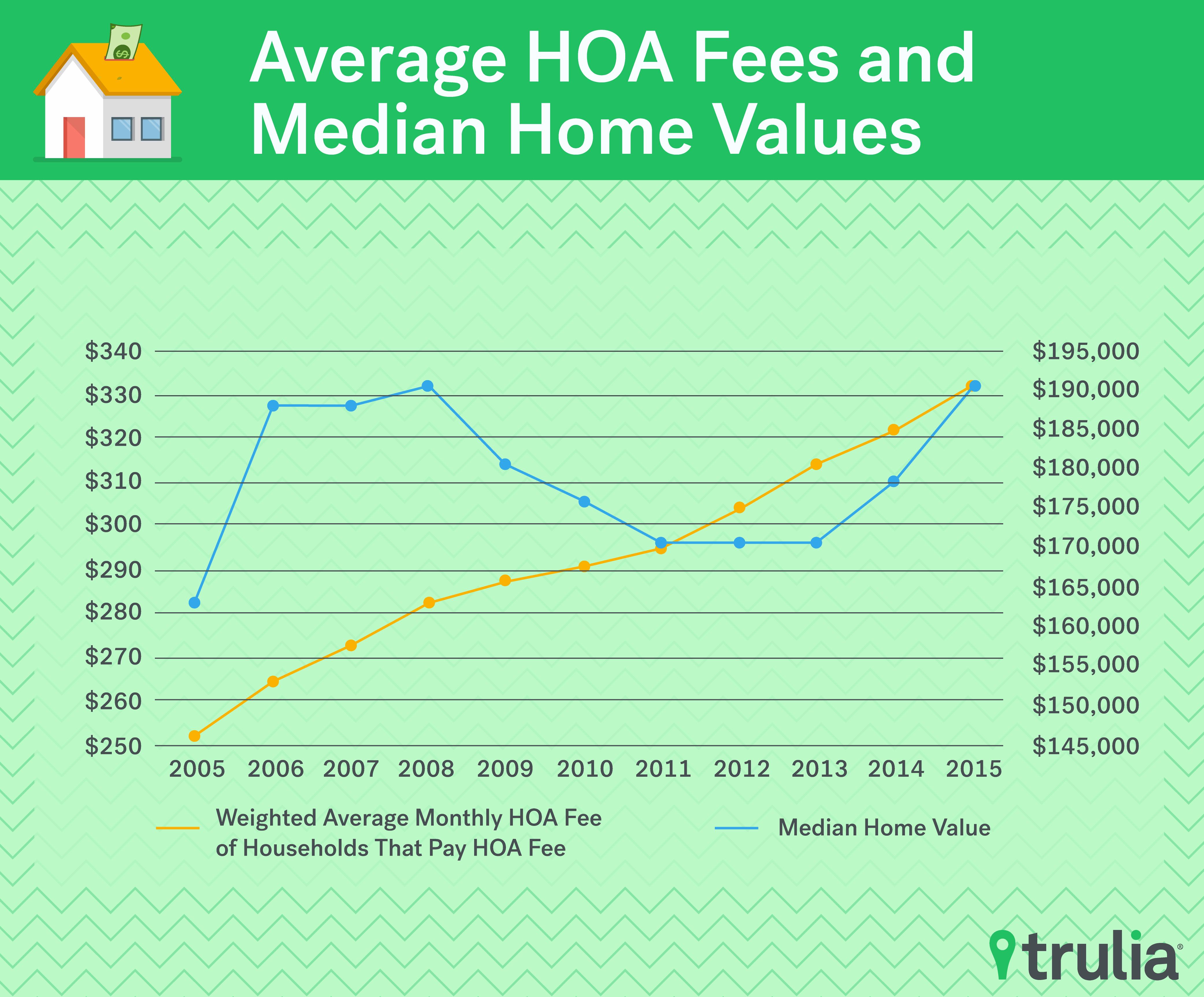 of the killer hoa fees trulia s blog