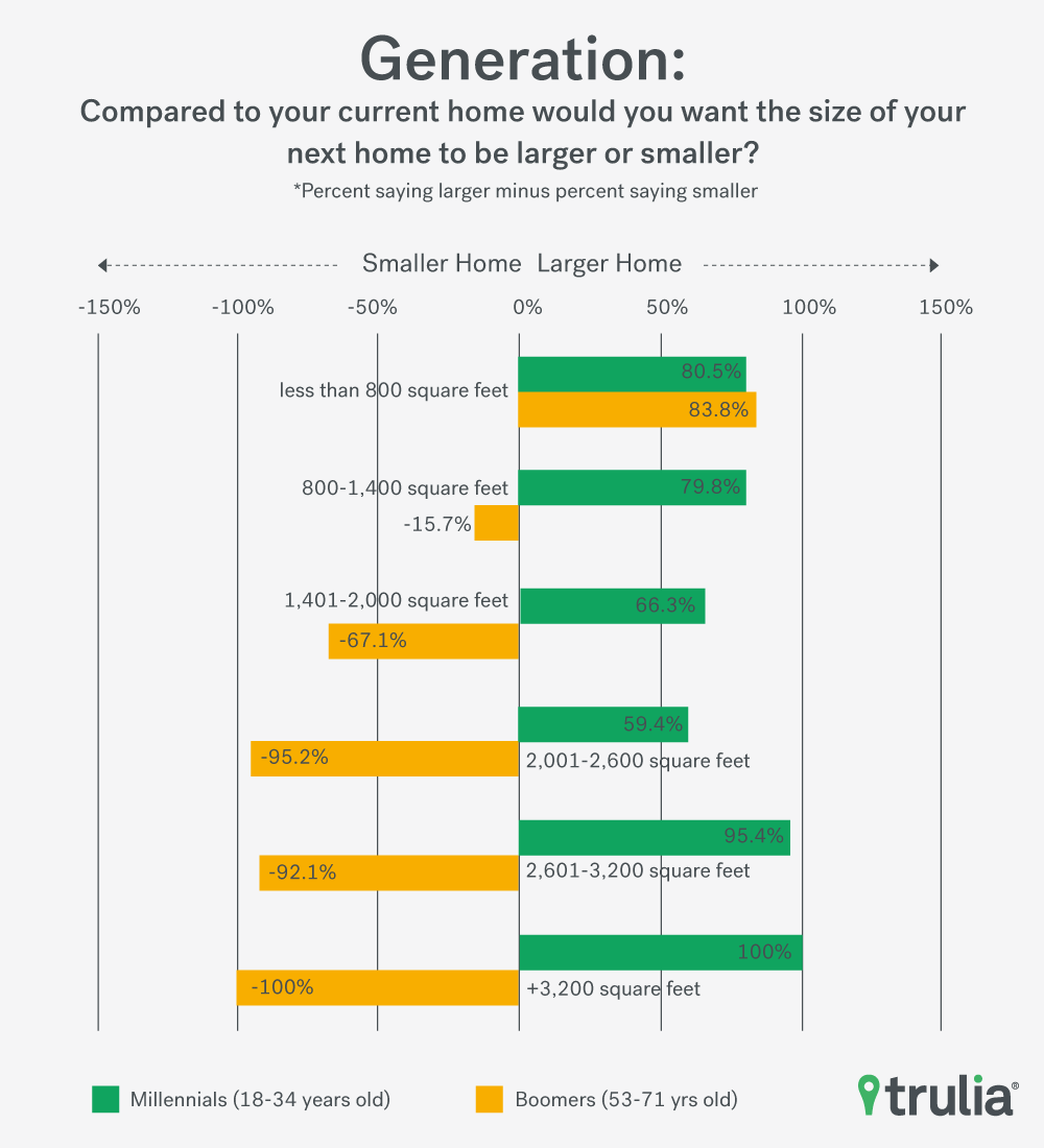 americans can u0027t get no home size satisfaction trulia u0027s blog