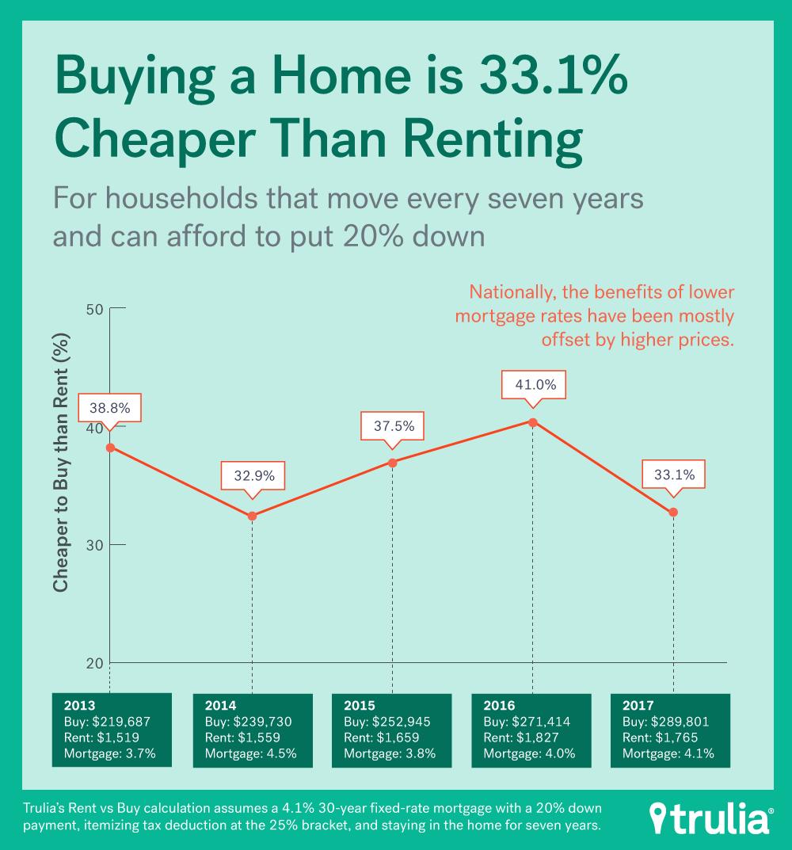 Rent Vs. Buy: Renting Rallies, But Buying Is Still Best