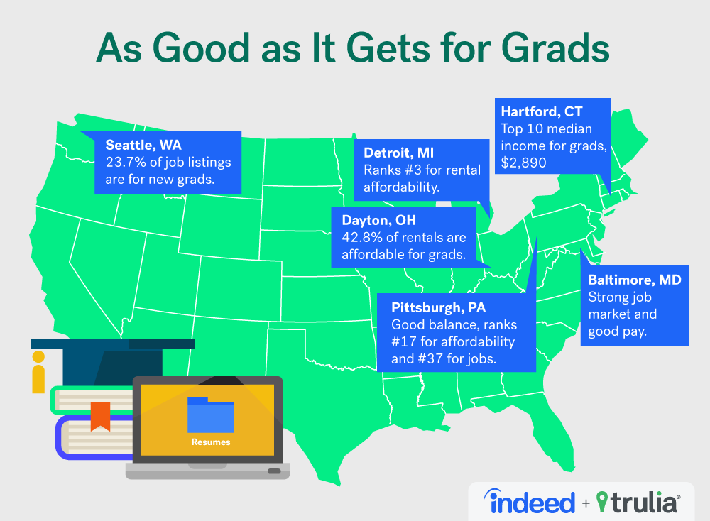 so new grads take note your best bet is to do your homework this summer to find a good mix of jobs and affordable rent - Best Jobs For Recent College Graduates