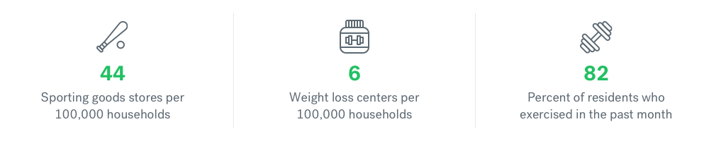 healthiest neighborhoods